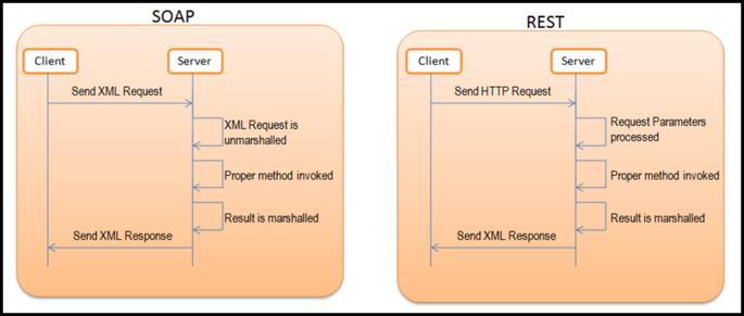 art7_img1_talend_esb_webservice_pour_nuls