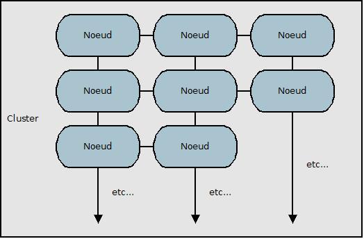 premiers pas avec hadoop et bigdata